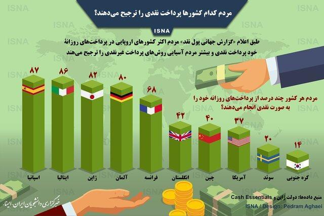 مردم کدام کشور ها پرداخت نقدی را ترجیح می دهند؟